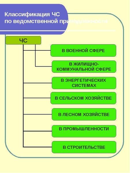 Классификация ЧС по ведомственной принадлежности