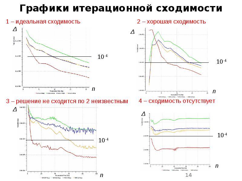 Графики итерационной сходимости