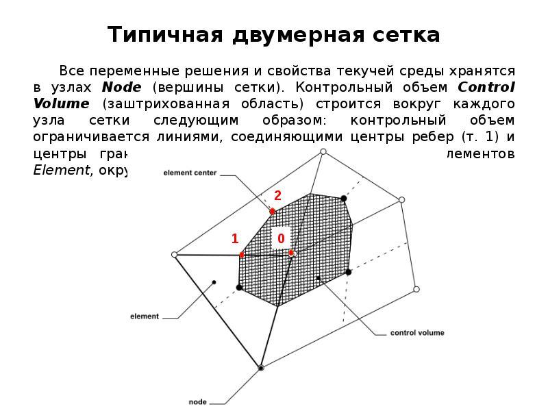 Типичная двумерная сетка Все переменные решения и свойства текучей среды хранятся в узлах Node (верш