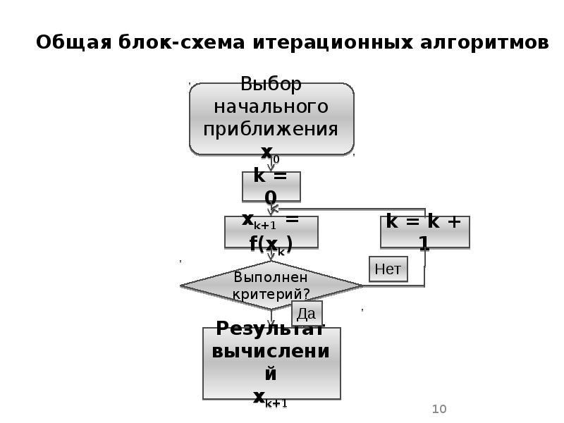 Общая блок-схема итерационных алгоритмов