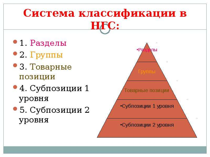 Система классификации в НГС: 1. Разделы 2. Группы 3. Товарные позиции 4. Субпозиции 1 уровня 5. Субп