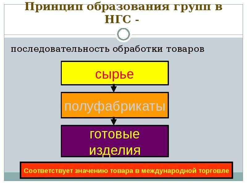 Принцип образования групп в НГС - последовательность обработки товаров