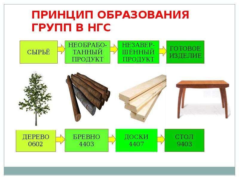 Гармонизированная система описания и кодирования товаров, слайд 16