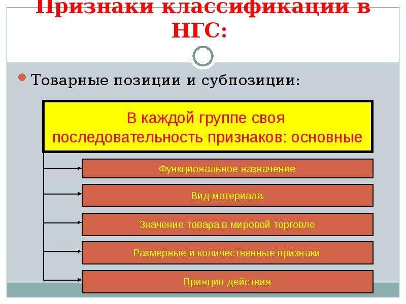 Признаки классификации в НГС: Товарные позиции и субпозиции: