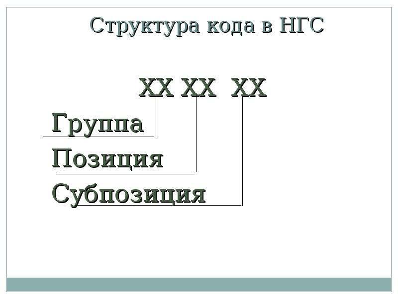 Структура кода в НГС ХХ ХХ ХХ Группа Позиция Субпозиция
