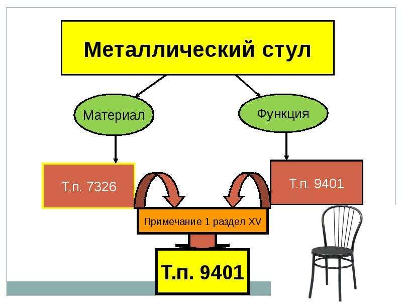 Гармонизированная система описания и кодирования товаров, слайд 28