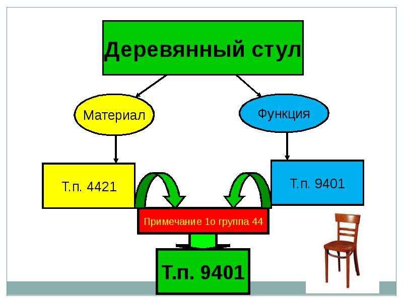 Гармонизированная система описания и кодирования товаров, слайд 29