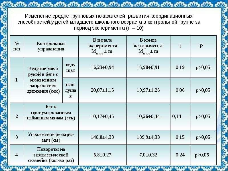 Изменение средне групповых показателей развития координационных способностей у детей младшего школьн