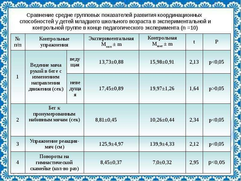 Сравнение средне групповых показателей развития координационных способностей у детей младшего школьн