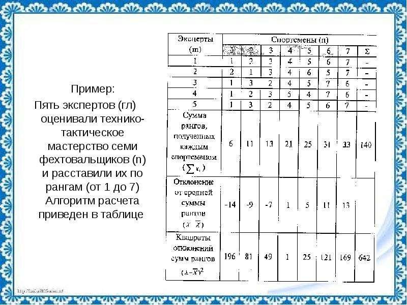 Пример: Пример: Пять экспертов (гл) оценивали технико-тактическое мастерство семи фехтовальщиков (n)
