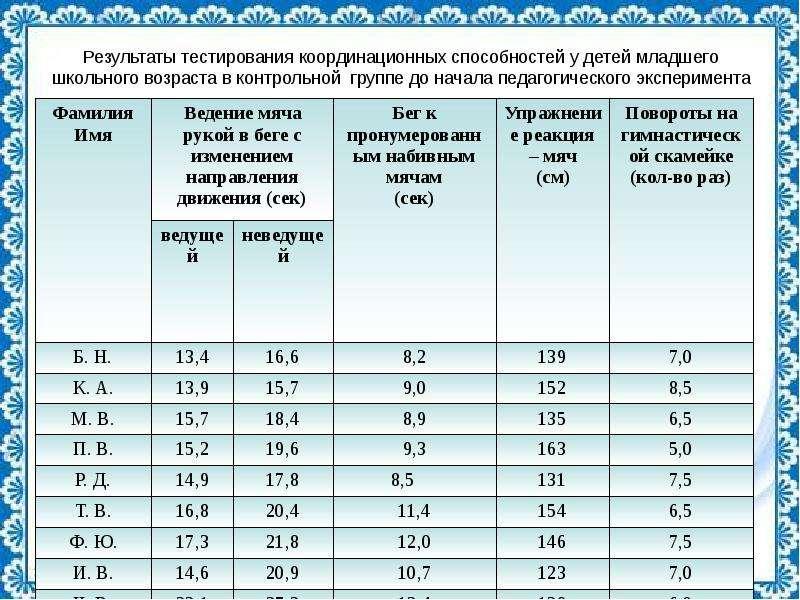 Результаты тестирования координационных способностей у детей младшего школьного возраста в контрольн