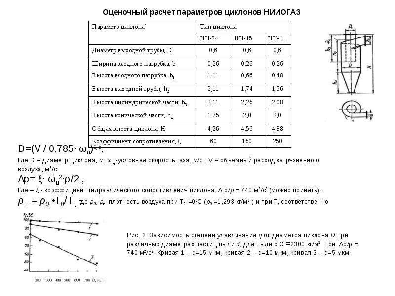 Оценочный расчет параметров циклонов НИИОГАЗ Оценочный расчет параметров циклонов НИИОГАЗ