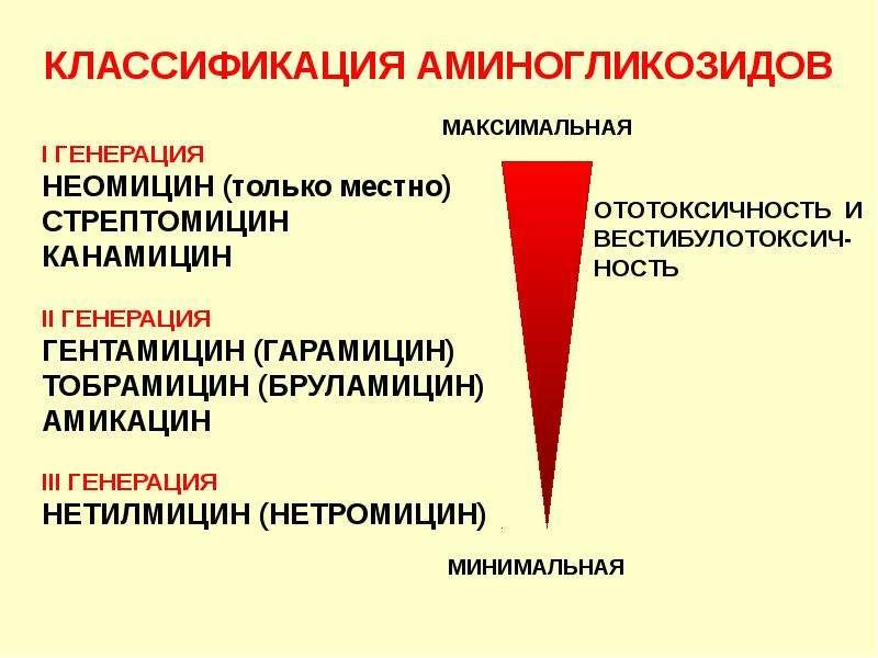 КЛАССИФИКАЦИЯ АМИНОГЛИКОЗИДОВ