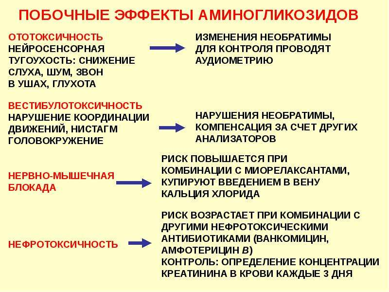 Антибиотики. Классификация антибиотиков по механизму действия, слайд 32
