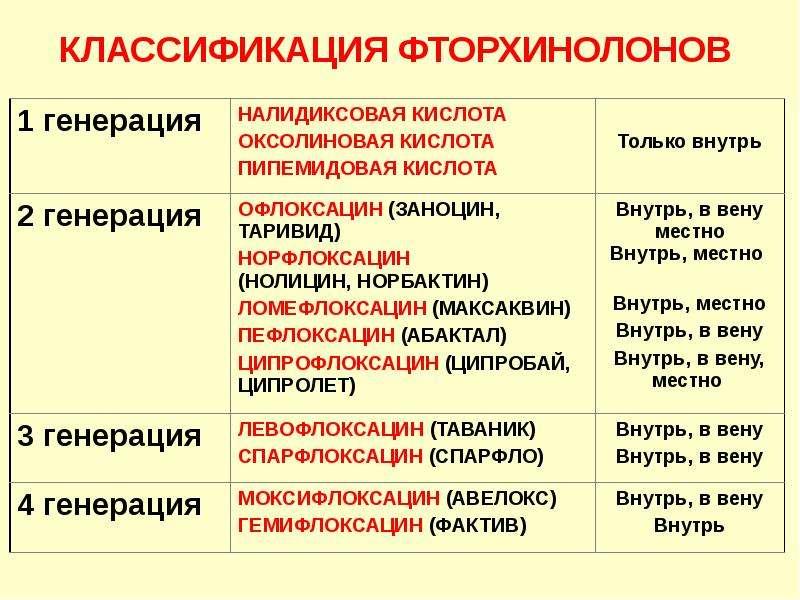 Антибиотики. Классификация антибиотиков по механизму действия, слайд 92