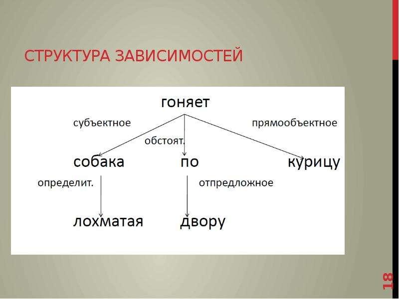 Структура зависимостей