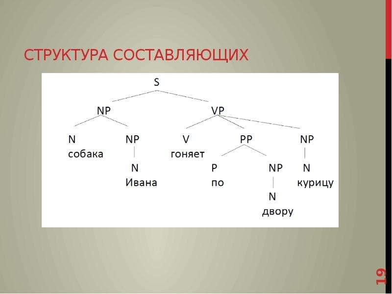 Структура составляющих