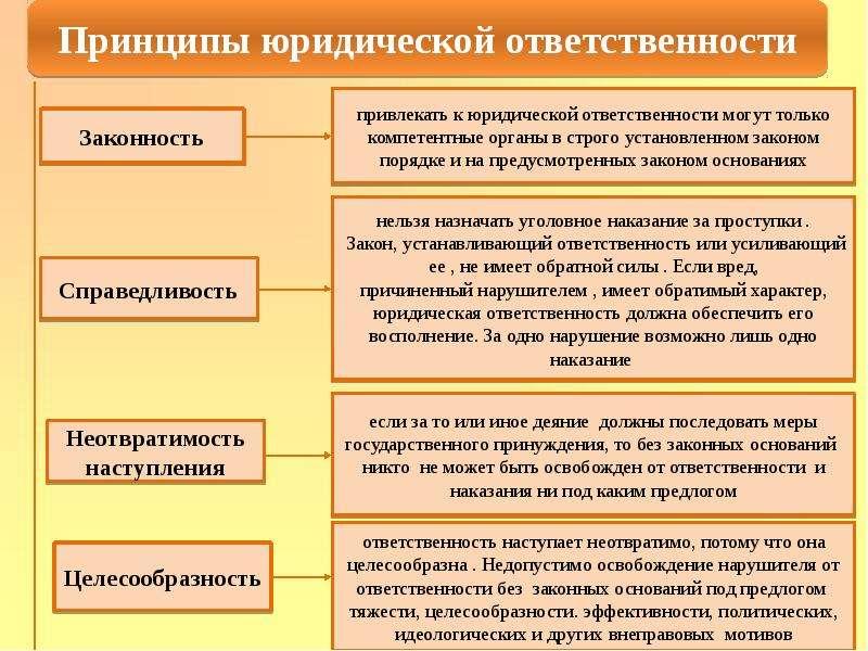 Правонарушения и их виды Юридическая ответственность, слайд 16