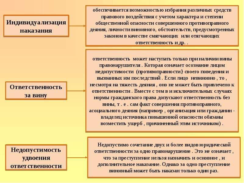 Правонарушения и их виды Юридическая ответственность, слайд 17