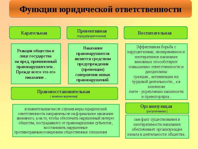 Правонарушения и их виды Юридическая ответственность, слайд 18