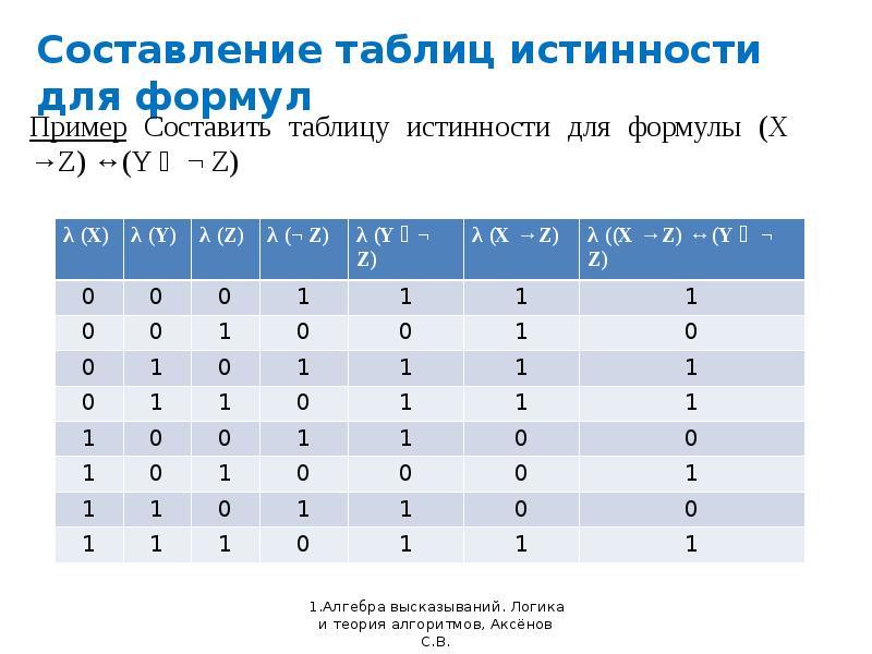 Составление таблиц истинности для формул