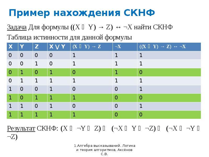 Пример нахождения СКНФ
