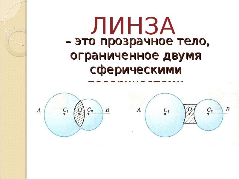 – это прозрачное тело, ограниченное двумя сферическими поверхностями