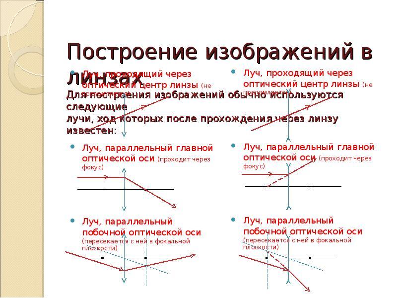 Построение изображений в линзах Для построения изображений обычно используются следующие лучи, ход к