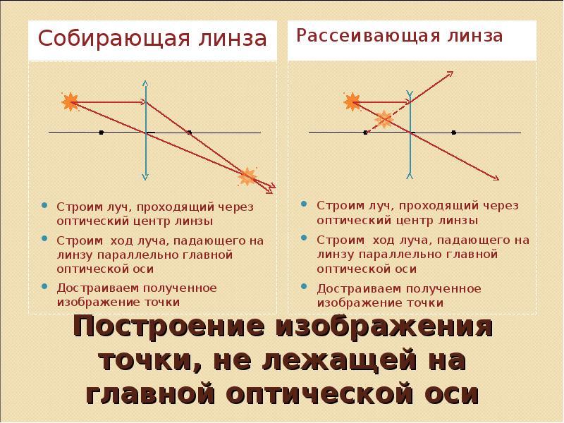 Построение изображения точки, не лежащей на главной оптической оси Собирающая линза