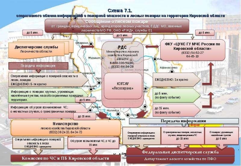 Презентация Оперативный обмен информацией о пожарной опасности. Схемы