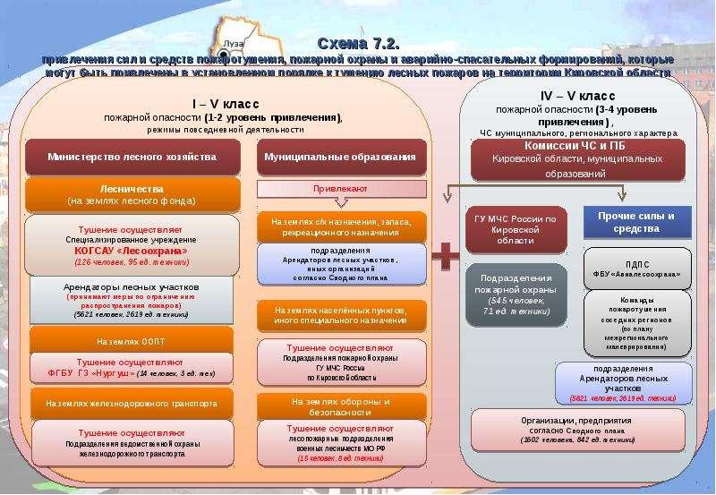 Схема 7. 2. привлечения сил и средств пожаротушения, пожарной охраны и аварийно-спасательных формиро