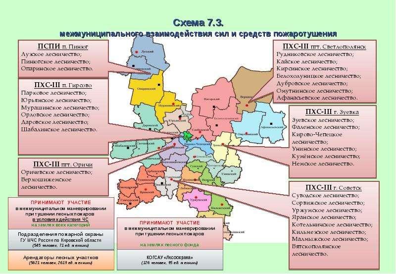 Схема 7. 3. межмуниципального взаимодействия сил и средств пожаротушения