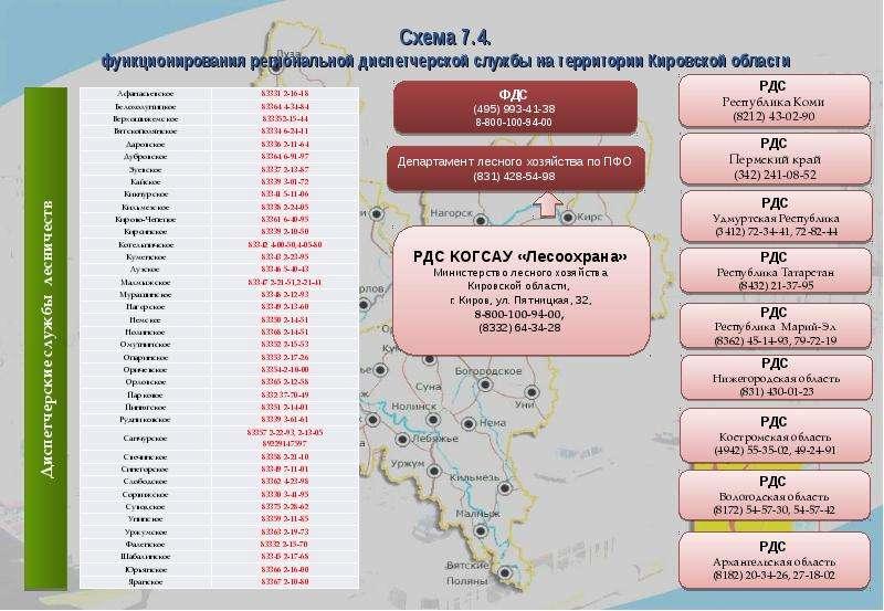 Схема 7. 4. функционирования региональной диспетчерской службы на территории Кировской области