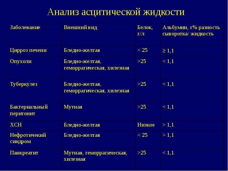 Анализ асцитической жидкости