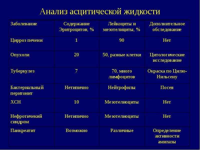Дифференциальный диагноз при асците, слайд 17