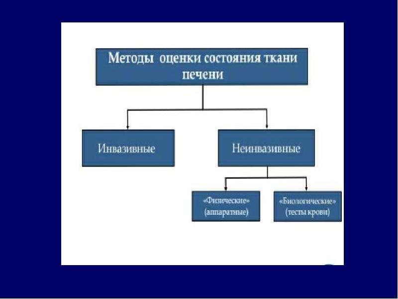 Дифференциальный диагноз при асците, слайд 22