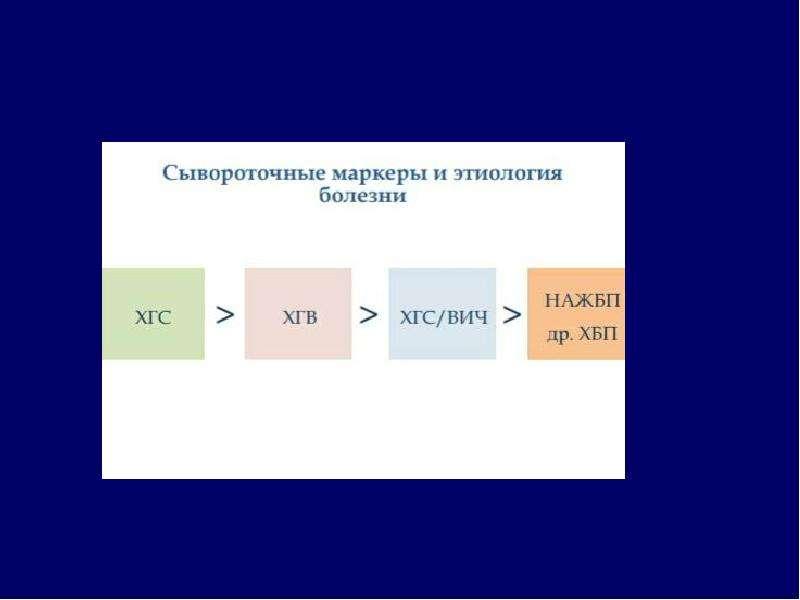 Дифференциальный диагноз при асците, слайд 42