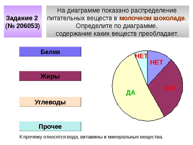 Использование современных образовательных технологий при подготовке школьников в ГНА по математике в новой форме, слайд 12