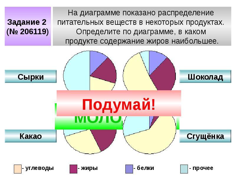 Использование современных образовательных технологий при подготовке школьников в ГНА по математике в новой форме, слайд 13