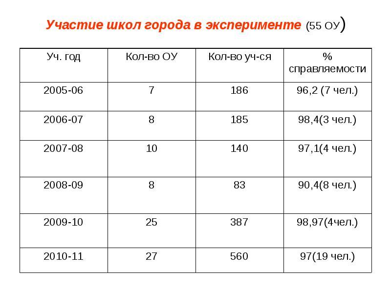 Участие школ города в эксперименте (55 ОУ)
