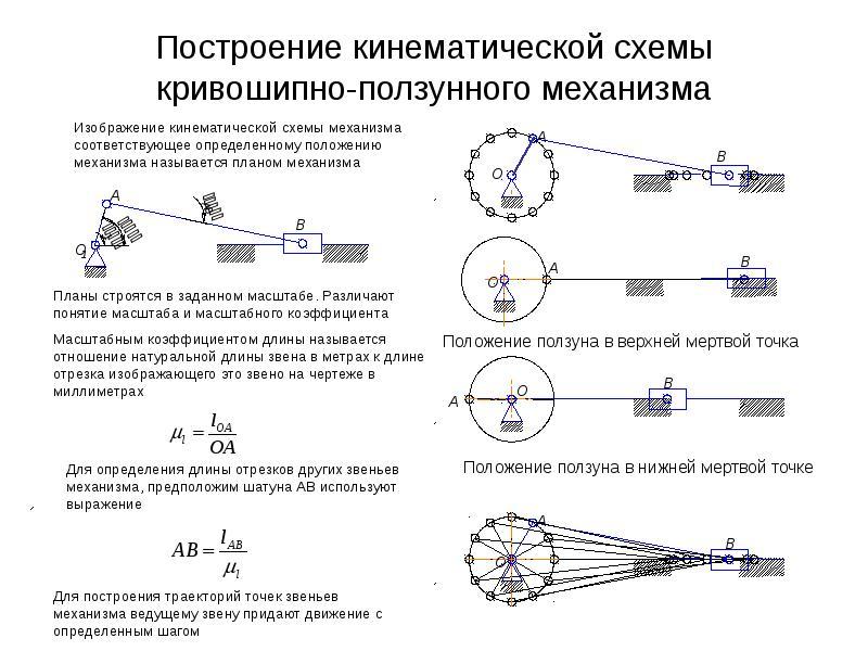 Построение кинематической схемы кривошипно-ползунного механизма