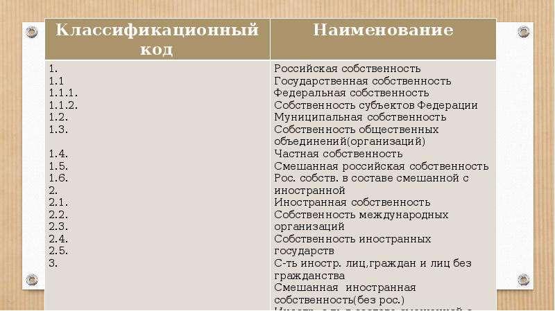 Схема классификатора форм собственности в России