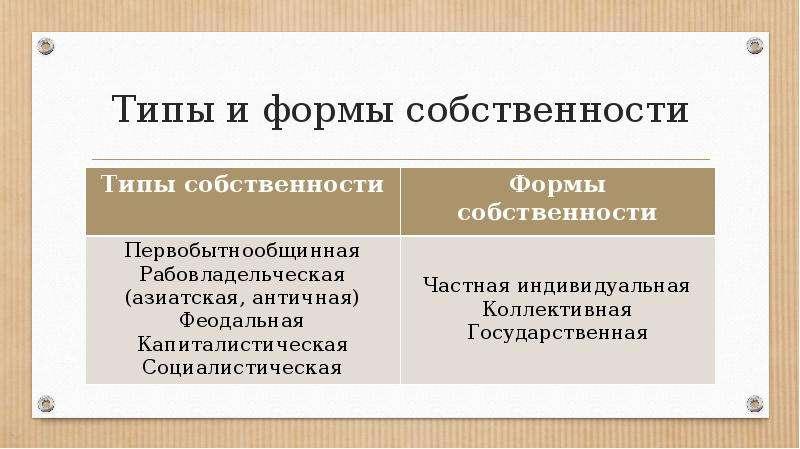 Типы и формы собственности