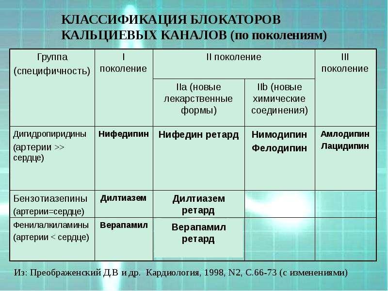КЛАССИФИКАЦИЯ БЛОКАТОРОВ КАЛЬЦИЕВЫХ КАНАЛОВ (по поколениям)