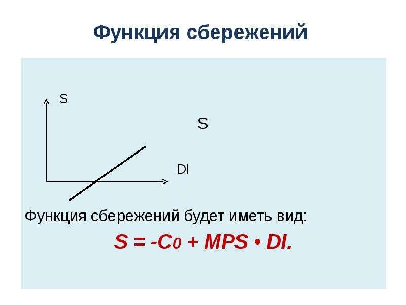 Функция сбережений S S DI Функция сбережений будет иметь вид: S = -C0 + MPS • DI.
