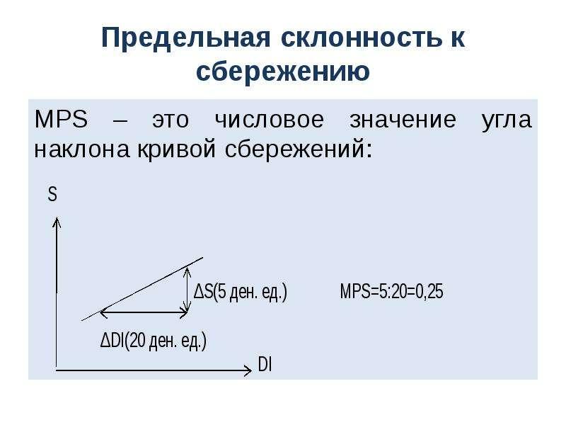 Предельная склонность к сбережению MPS – это числовое значение угла наклона кривой сбережений: