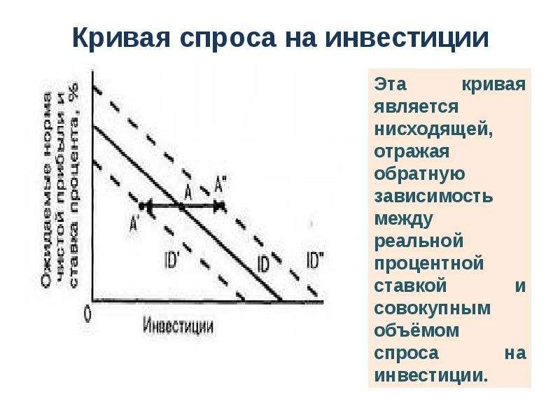 Кривая спроса на инвестиции