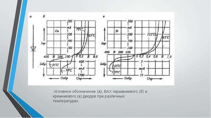 Мощные силовые выпрямительные диоды, слайд 5
