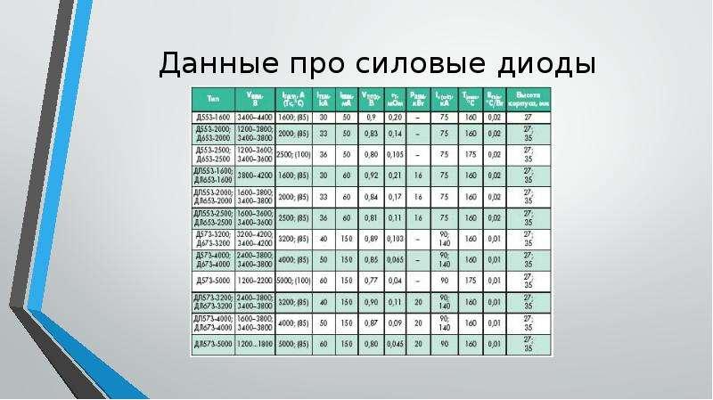 Данные про силовые диоды