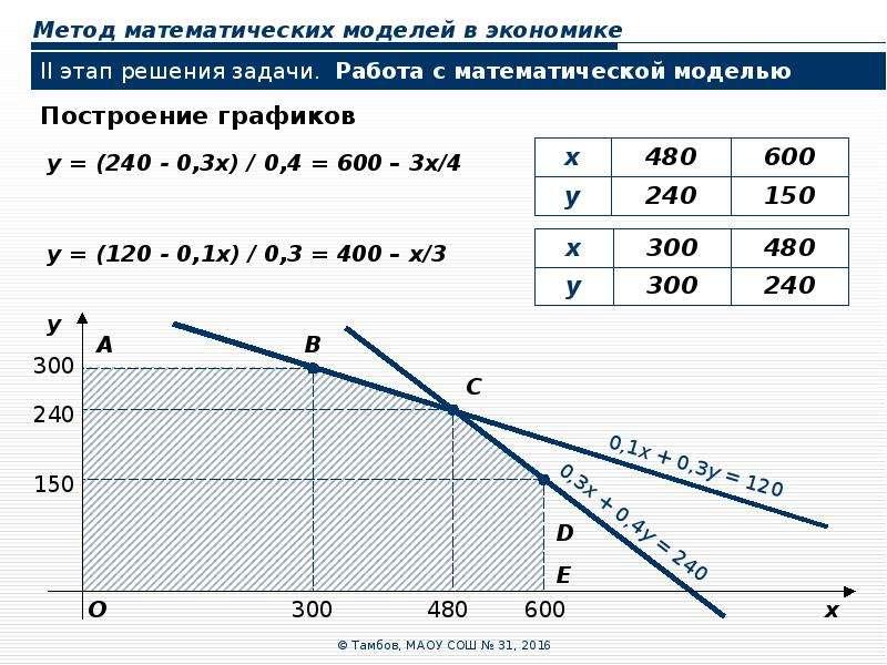 Метод математических моделей в экономике